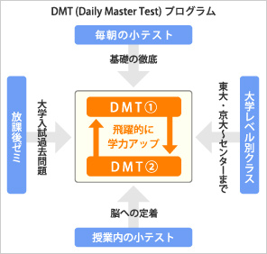 DMT(Daily Master Test)プログラム